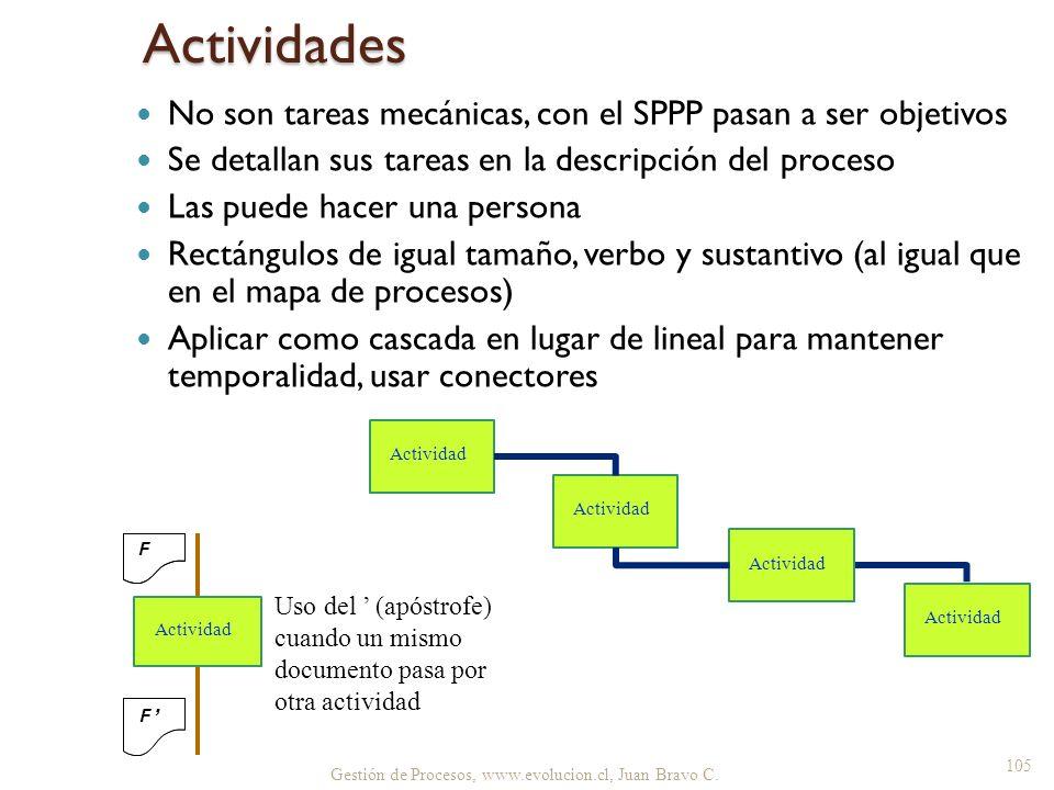 Actividades No son tareas mecánicas, con el SPPP pasan a ser objetivos
