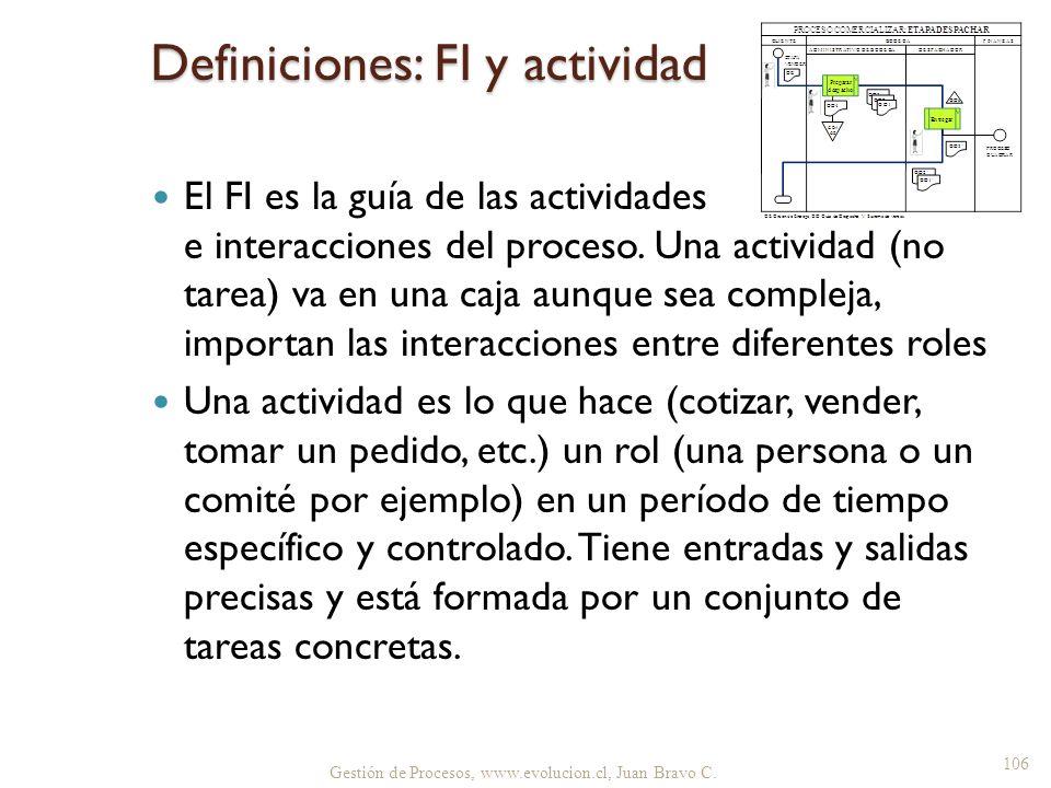Definiciones: FI y actividad