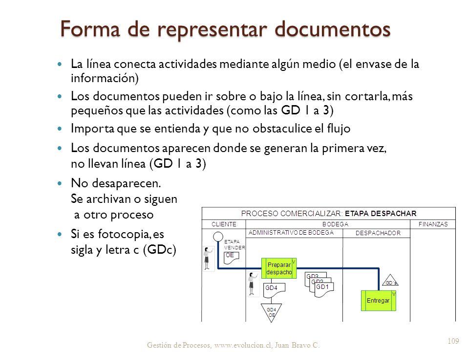 Forma de representar documentos