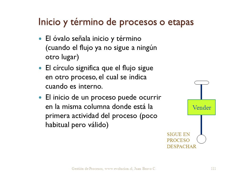 Inicio y término de procesos o etapas