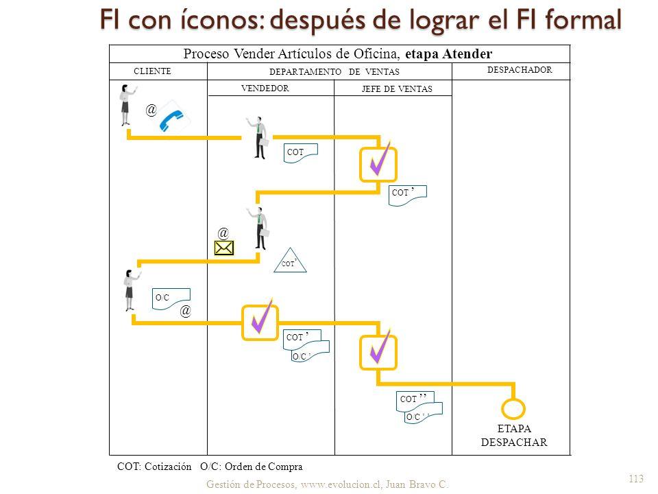FI con íconos: después de lograr el FI formal