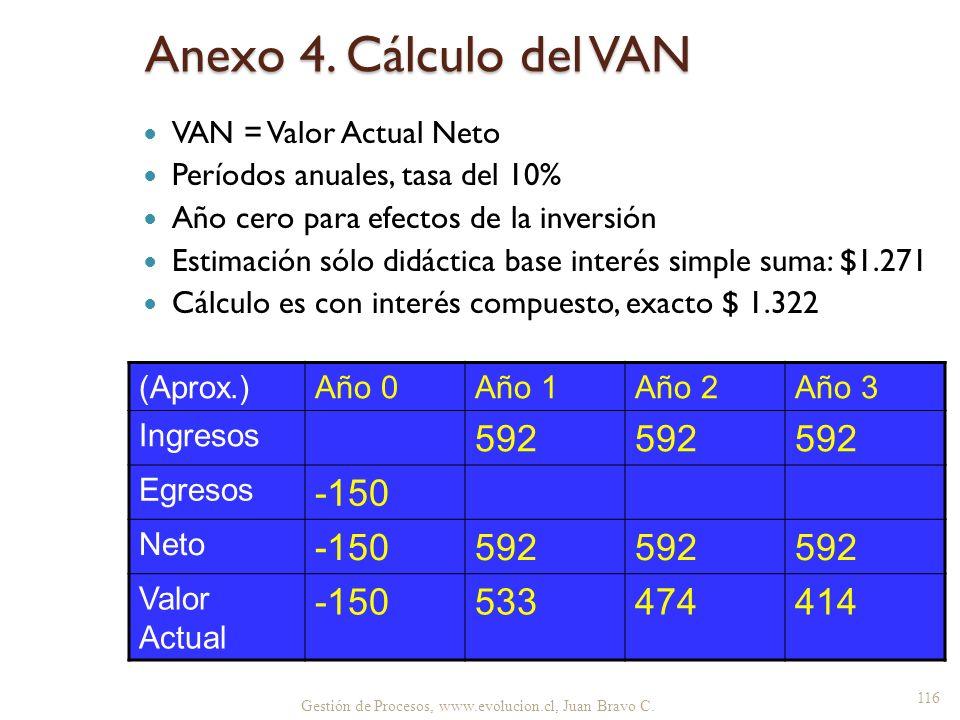 Anexo 4. Cálculo del VAN 592 -150 533 474 414 VAN = Valor Actual Neto