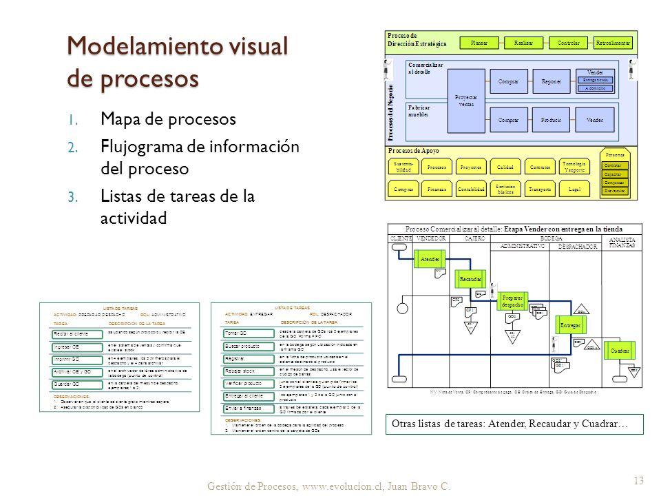 Modelamiento visual de procesos