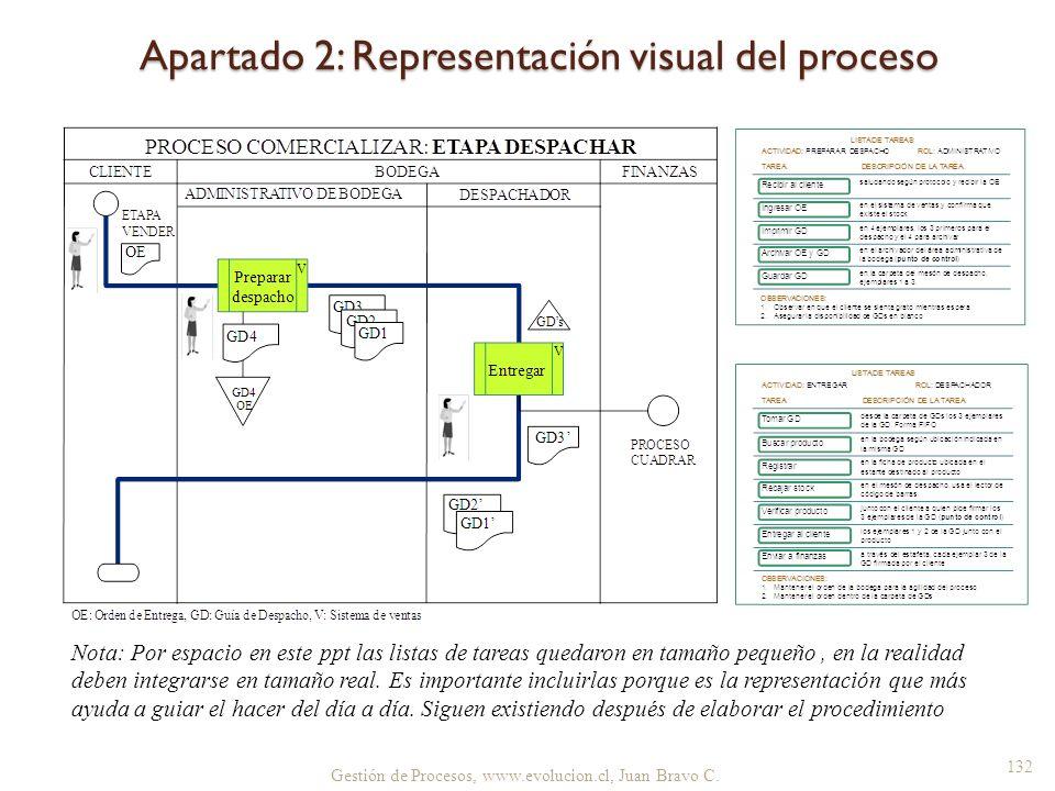 Apartado 2: Representación visual del proceso