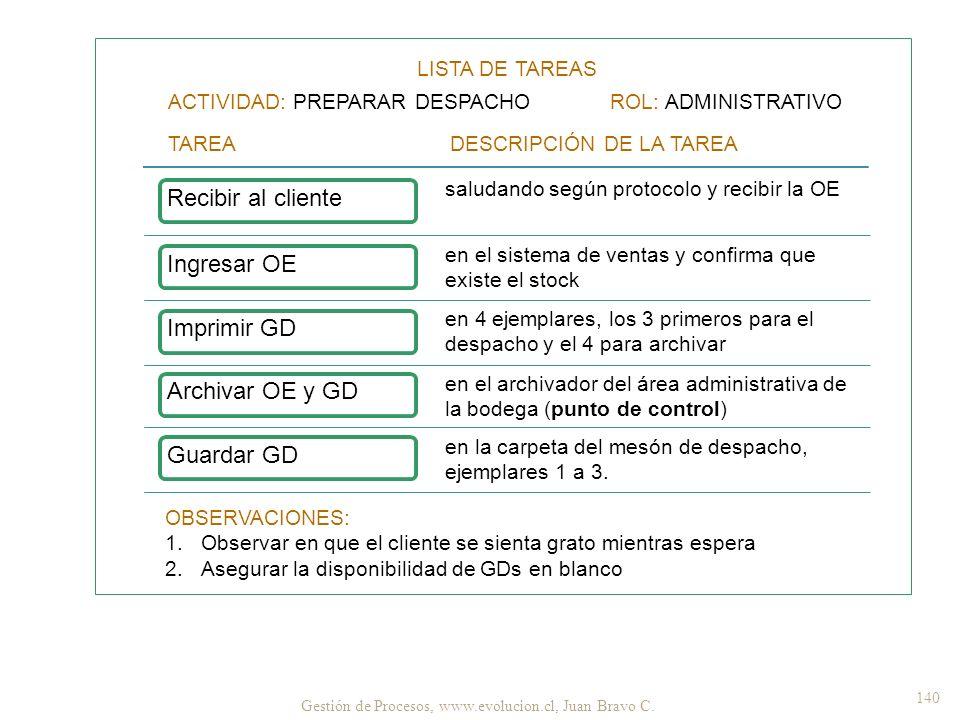 Recibir al cliente Ingresar OE Imprimir GD Archivar OE y GD Guardar GD
