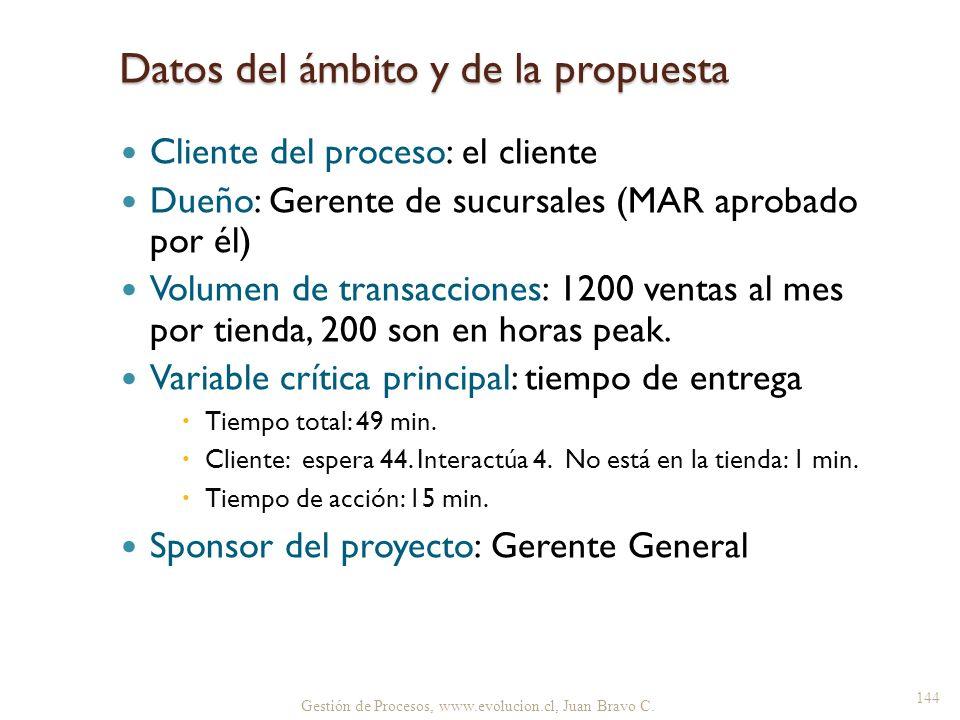 Datos del ámbito y de la propuesta