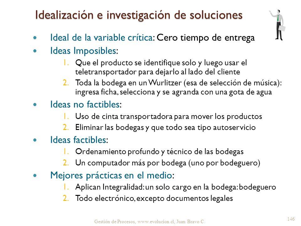 Idealización e investigación de soluciones