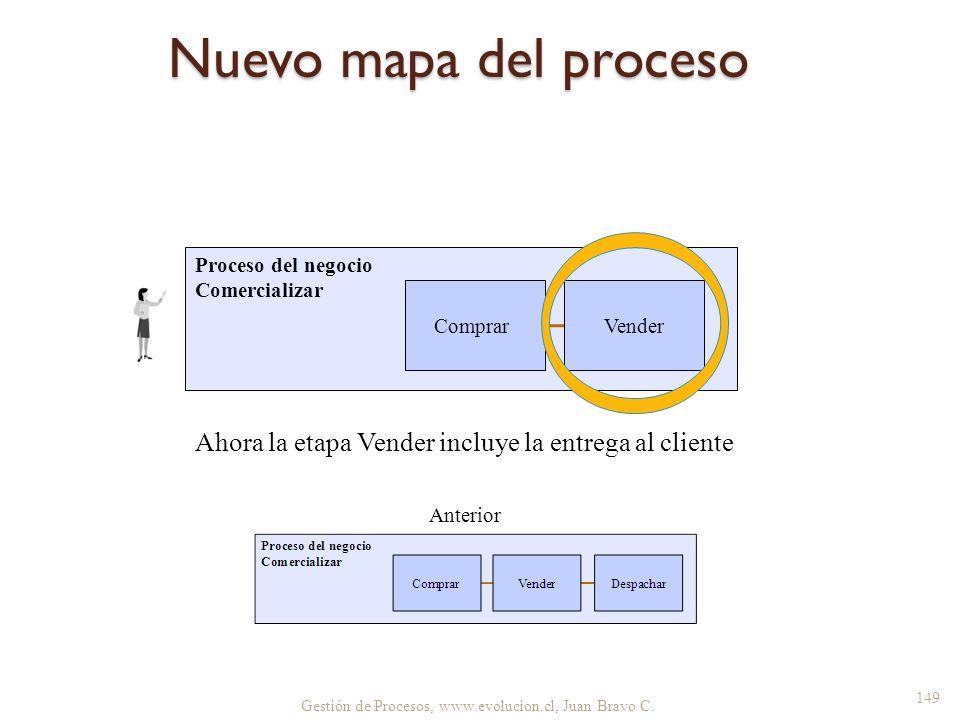 Nuevo mapa del proceso Proceso del negocio Comercializar. Comprar. Vender. Ahora la etapa Vender incluye la entrega al cliente.