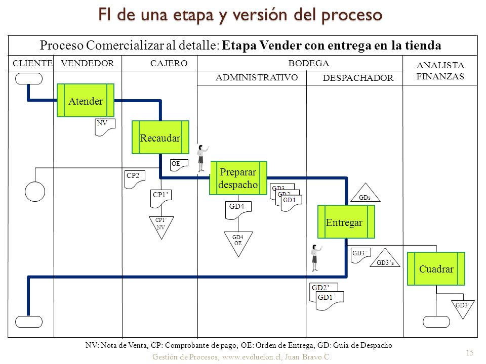 FI de una etapa y versión del proceso