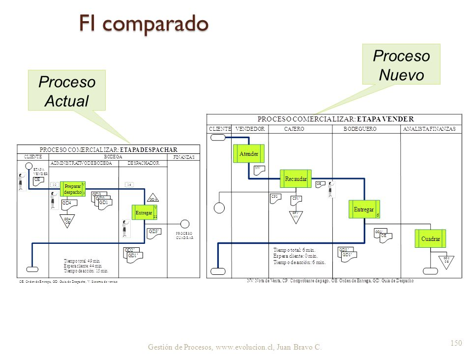 FI comparado Proceso Nuevo Proceso Actual