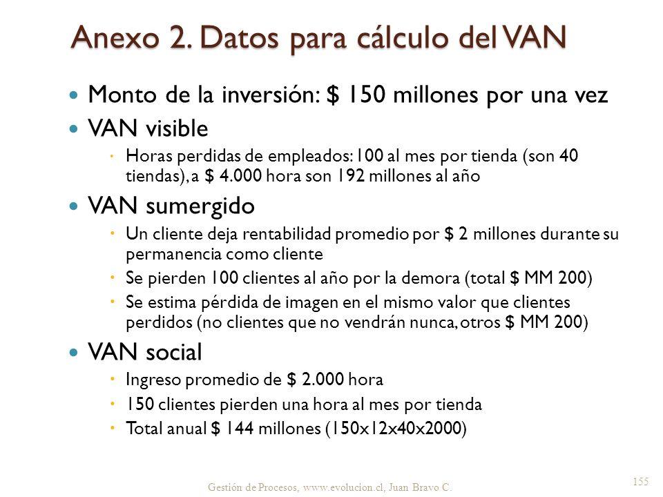 Anexo 2. Datos para cálculo del VAN