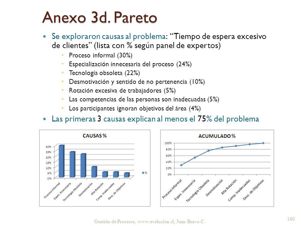 Anexo 3d. Pareto Se exploraron causas al problema: Tiempo de espera excesivo de clientes (lista con % según panel de expertos)