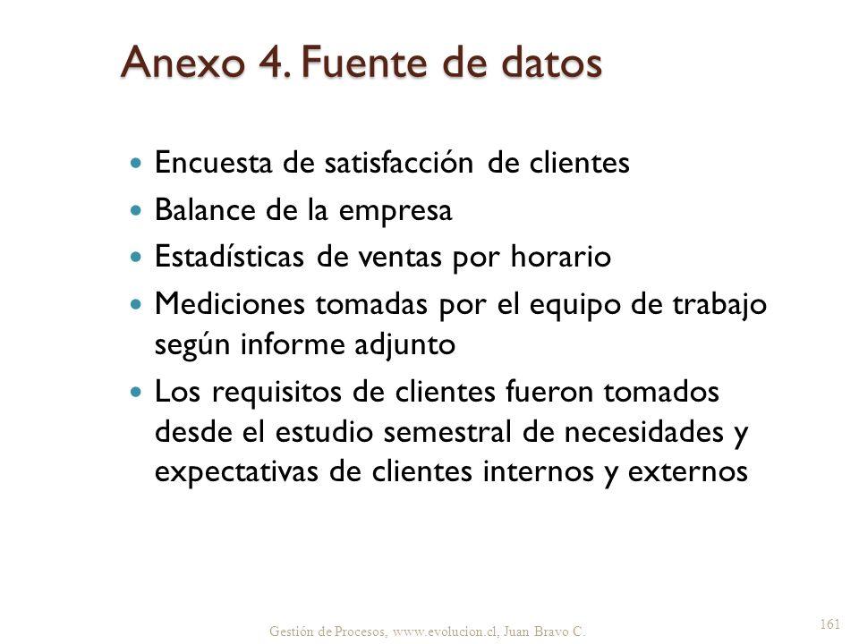 Anexo 4. Fuente de datos Encuesta de satisfacción de clientes