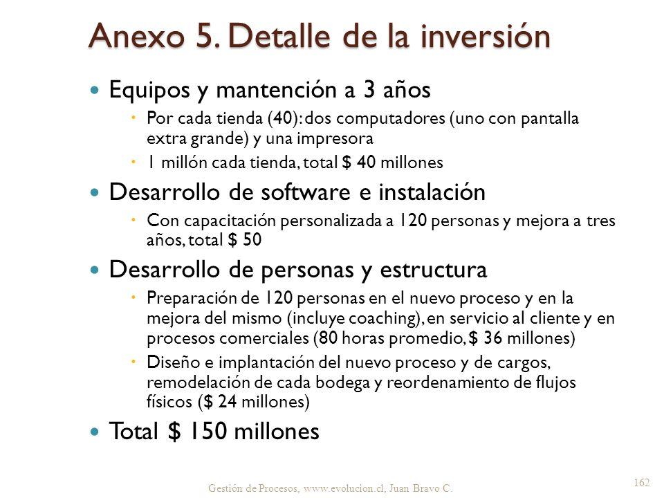 Anexo 5. Detalle de la inversión