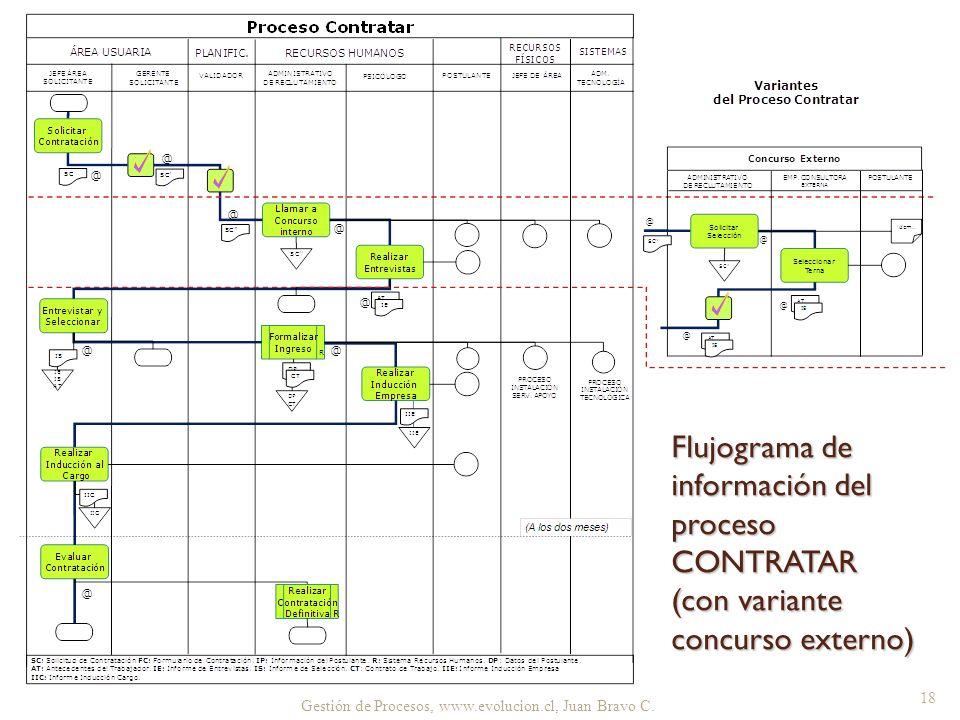 Flujograma de información del proceso CONTRATAR (con variante concurso externo)