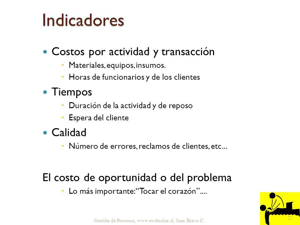 Indicadores Costos por actividad y transacción Tiempos Calidad