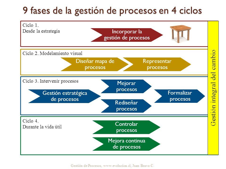 9 fases de la gestión de procesos en 4 ciclos