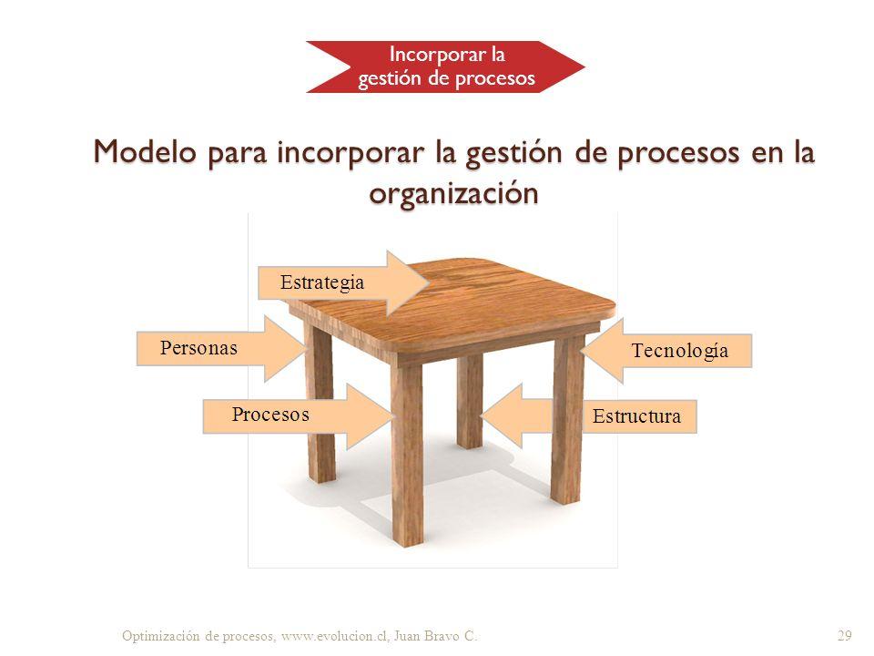 Modelo para incorporar la gestión de procesos en la organización