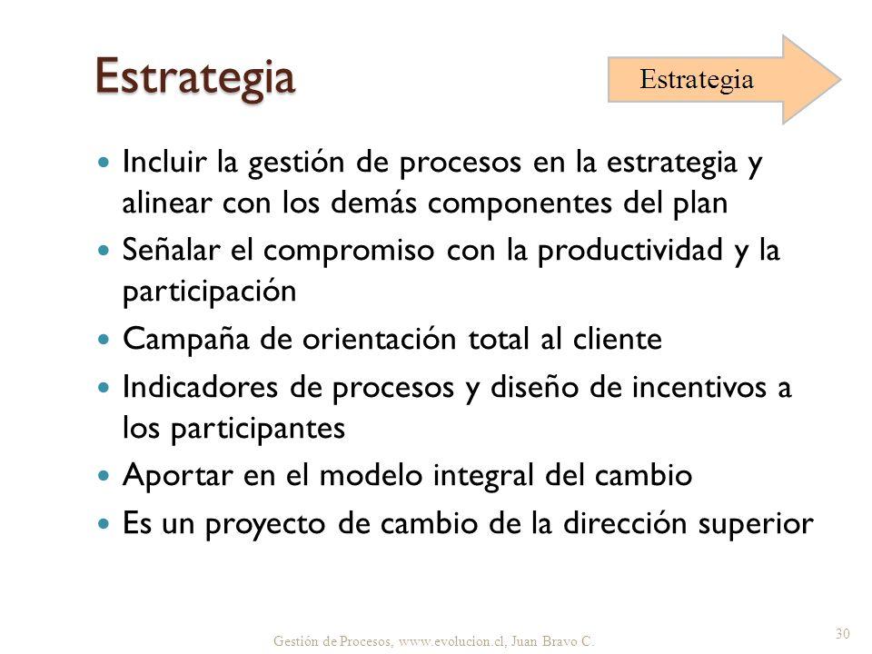 Estrategia Incluir la gestión de procesos en la estrategia y alinear con los demás componentes del plan.