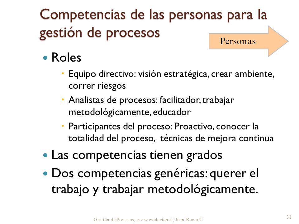 Competencias de las personas para la gestión de procesos