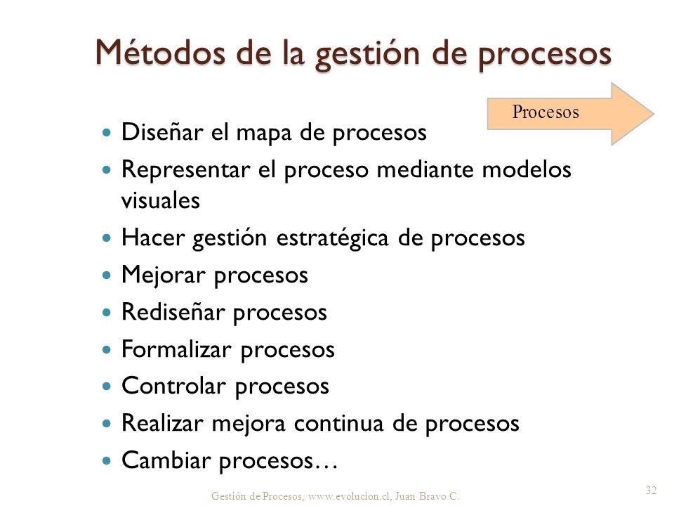 Métodos de la gestión de procesos