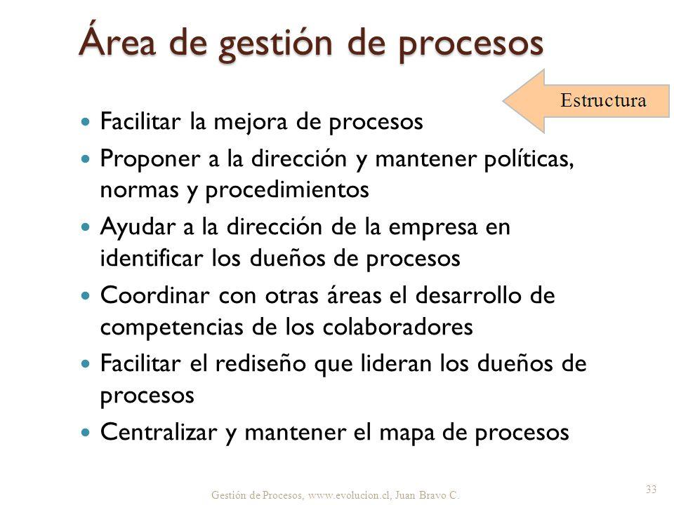 Área de gestión de procesos