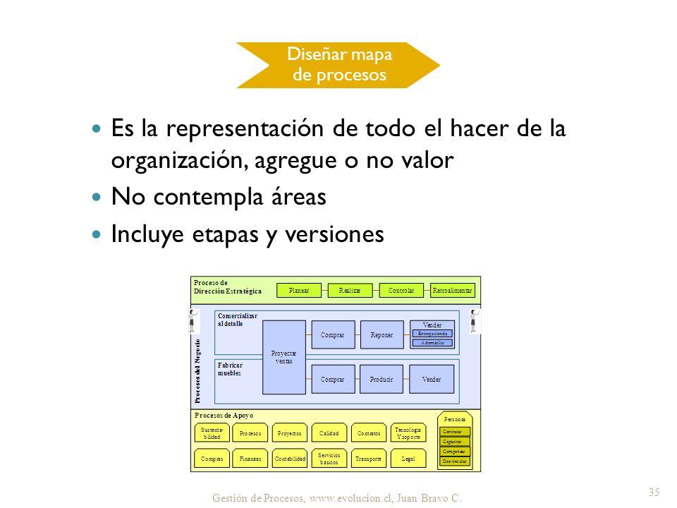Diseñar mapa de procesos