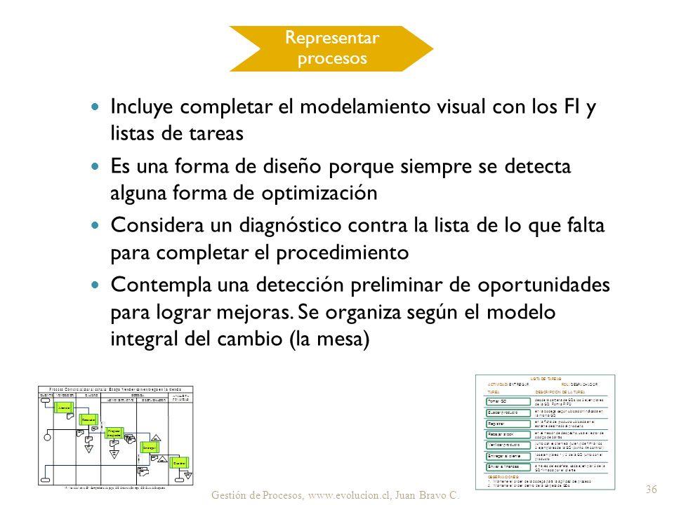Incluye completar el modelamiento visual con los FI y listas de tareas