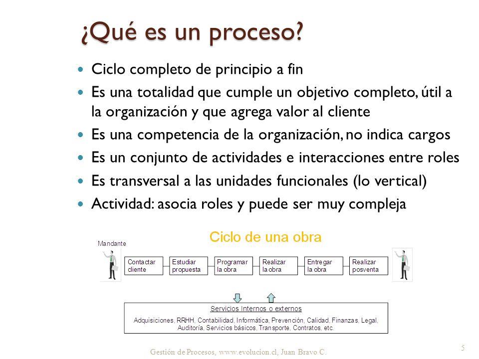 ¿Qué es un proceso Ciclo completo de principio a fin