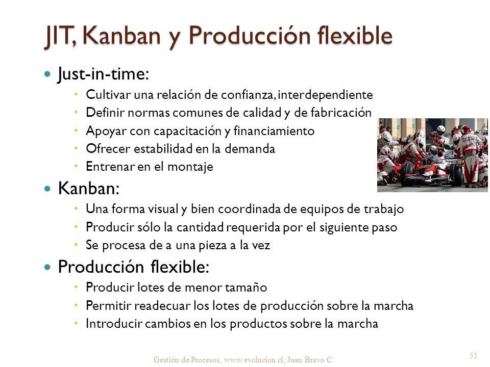 JIT, Kanban y Producción flexible