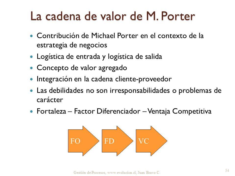 La cadena de valor de M. Porter