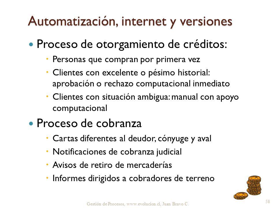 Automatización, internet y versiones