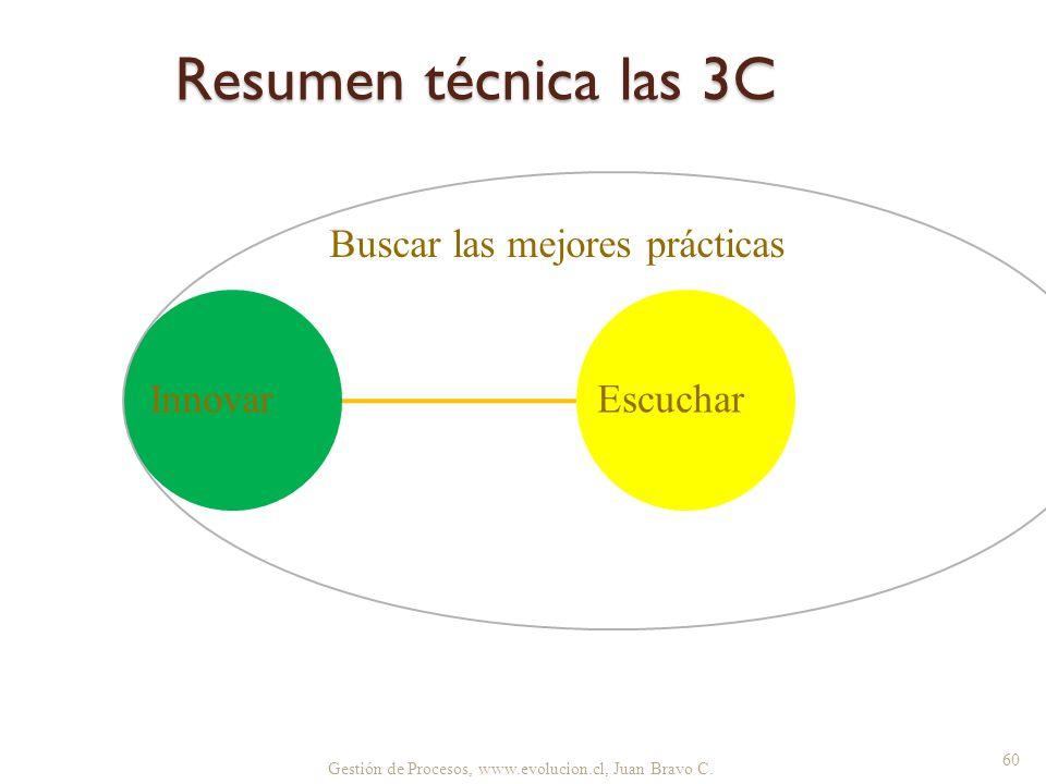 Resumen técnica las 3C Buscar las mejores prácticas Innovar Escuchar