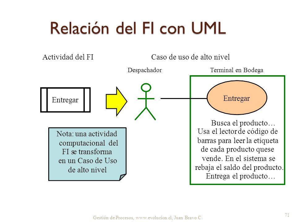 Relación del FI con UML Actividad del FI Caso de uso de alto nivel