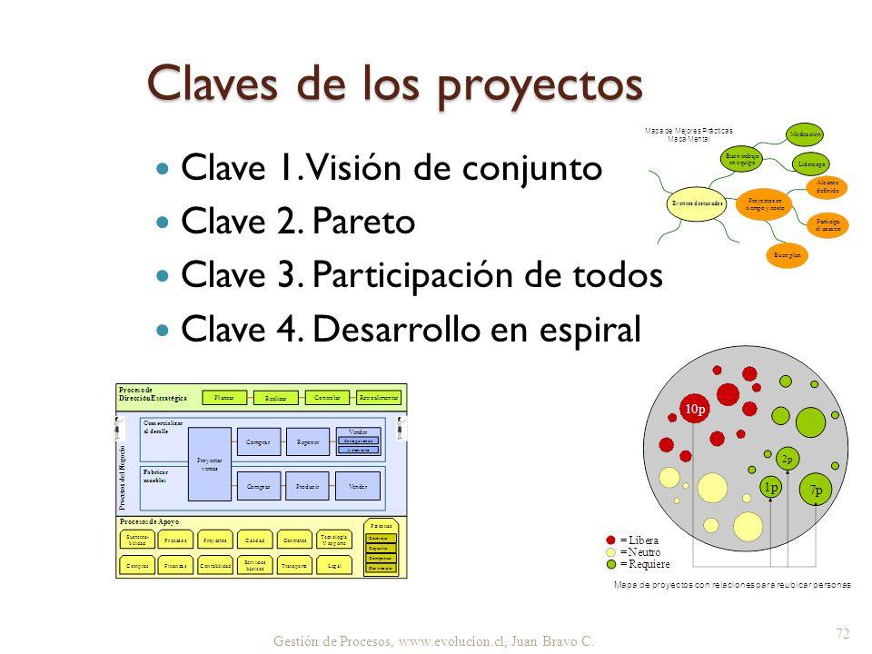 Claves de los proyectos