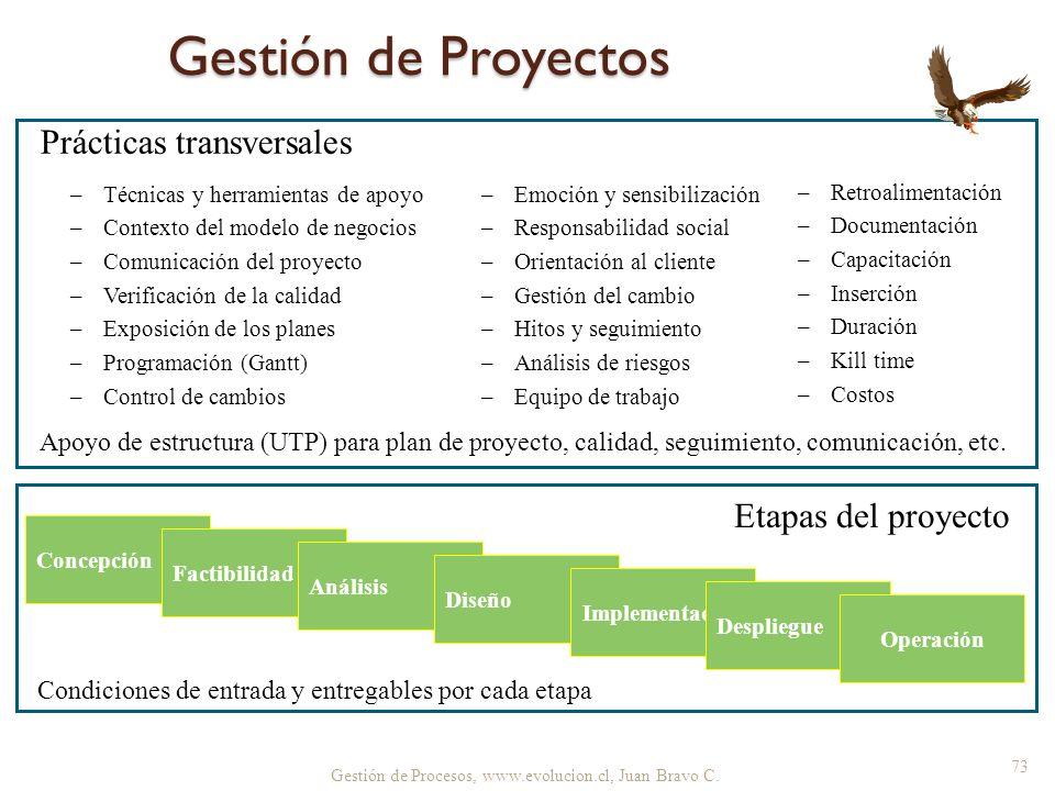 Gestión de Proyectos Prácticas transversales Etapas del proyecto