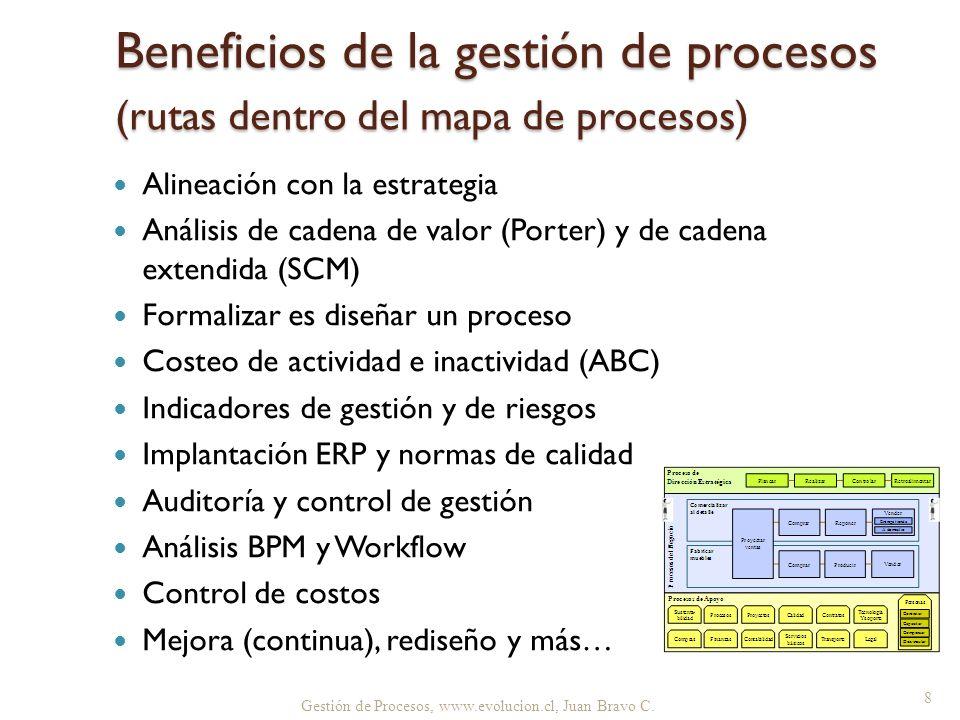 Beneficios de la gestión de procesos (rutas dentro del mapa de procesos)