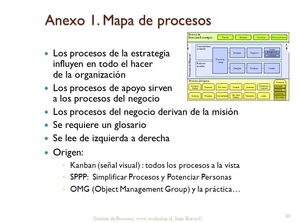 Anexo 1. Mapa de procesos Los procesos de la estrategia influyen en todo el hacer de la organización.
