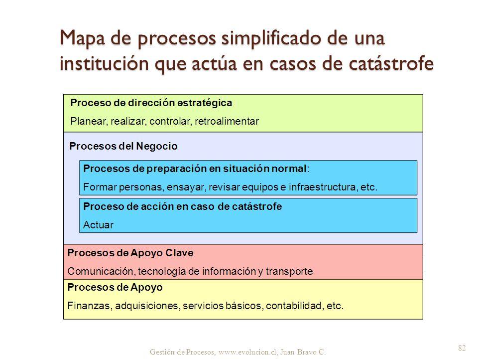 Mapa de procesos simplificado de una institución que actúa en casos de catástrofe