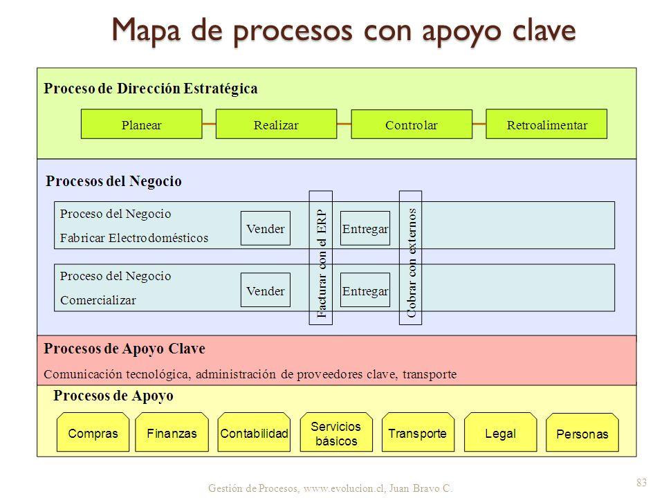 Mapa de procesos con apoyo clave