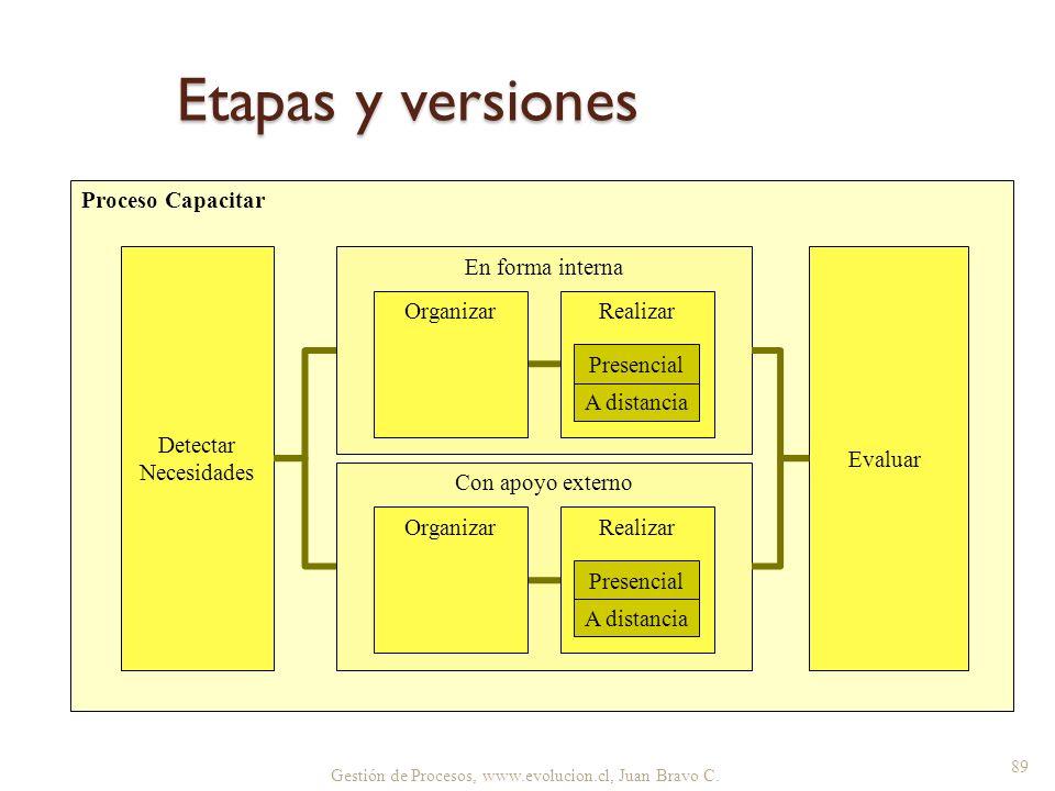 Etapas y versiones Proceso Capacitar Detectar Necesidades
