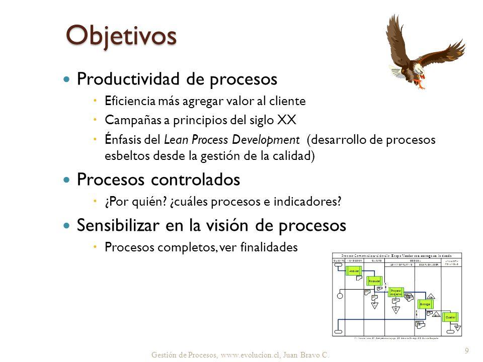 Objetivos Productividad de procesos Procesos controlados