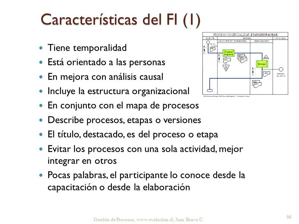 Características del FI (1)