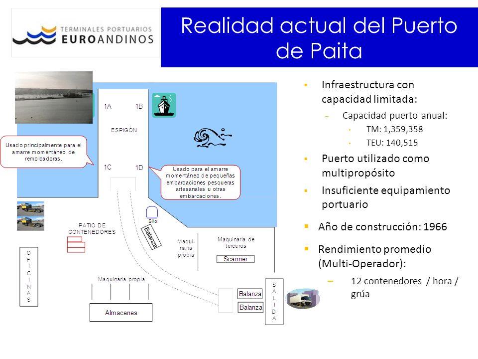 Realidad actual del Puerto de Paita