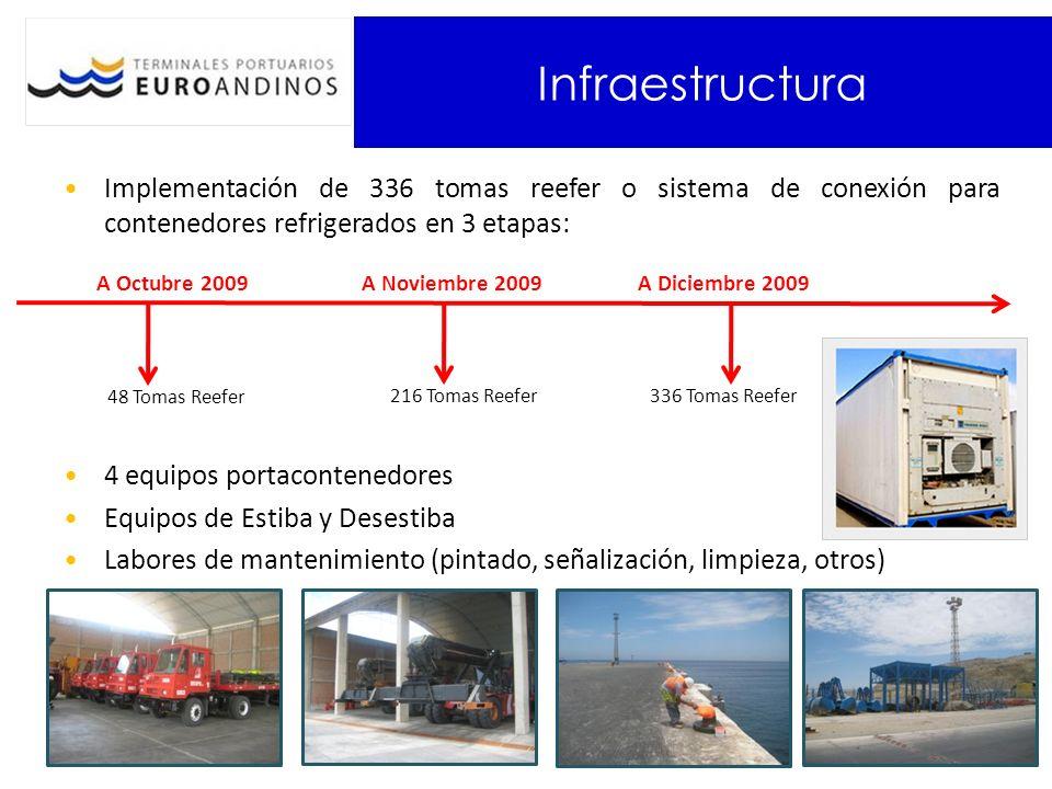 Infraestructura Implementación de 336 tomas reefer o sistema de conexión para contenedores refrigerados en 3 etapas: