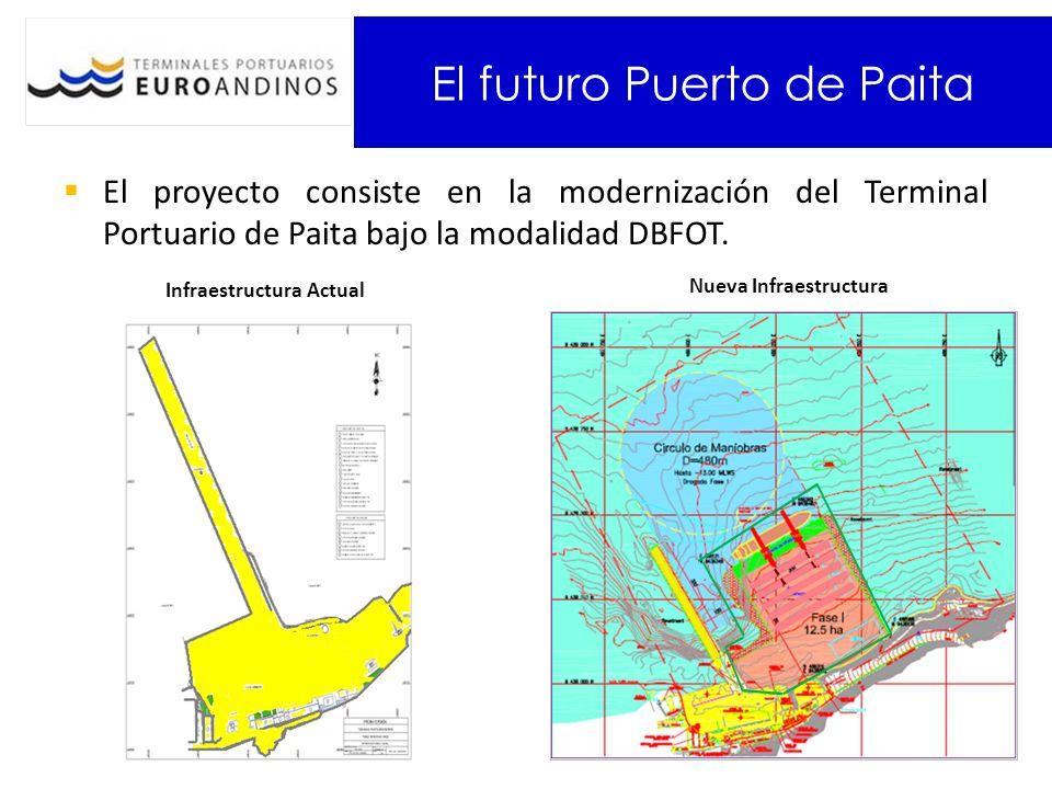 El futuro Puerto de Paita