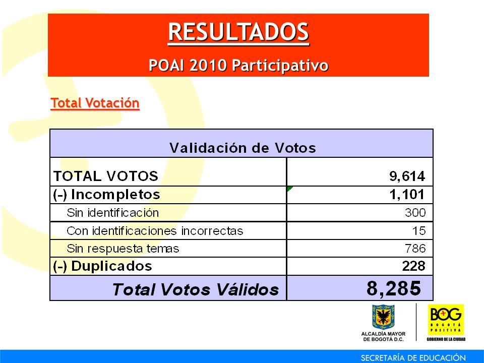 RESULTADOS POAI 2010 Participativo Total Votación
