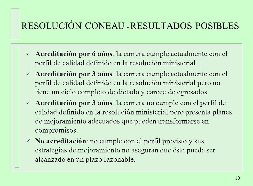 RESOLUCIÓN CONEAU - RESULTADOS POSIBLES