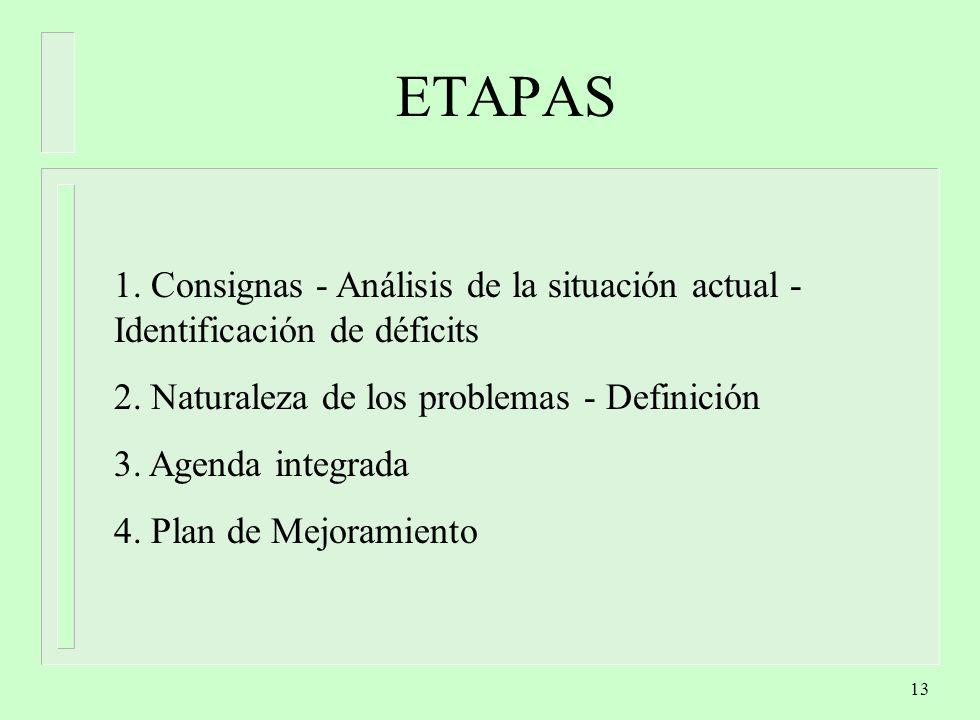 ETAPAS 1. Consignas - Análisis de la situación actual - Identificación de déficits. 2. Naturaleza de los problemas - Definición.