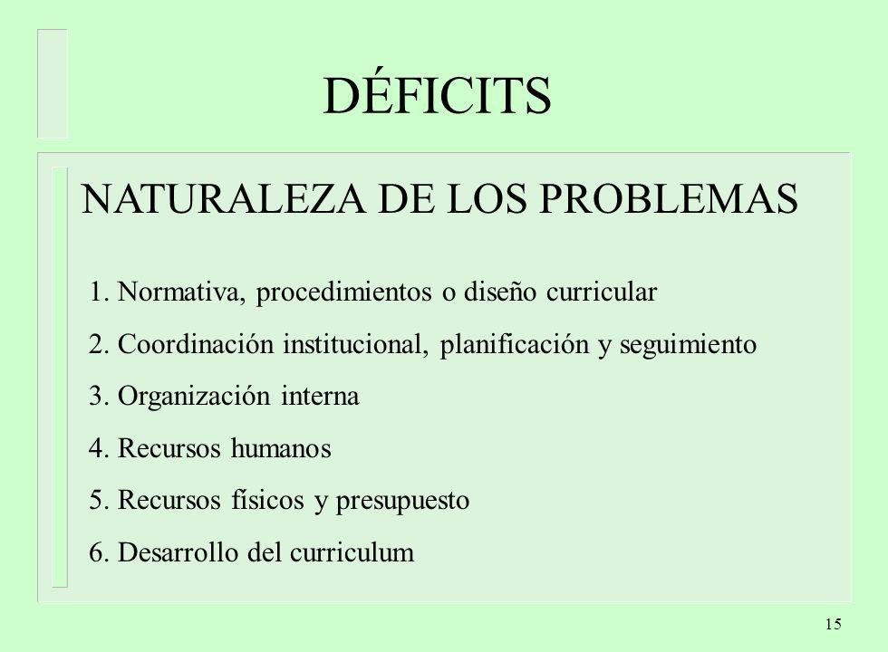 DÉFICITS NATURALEZA DE LOS PROBLEMAS